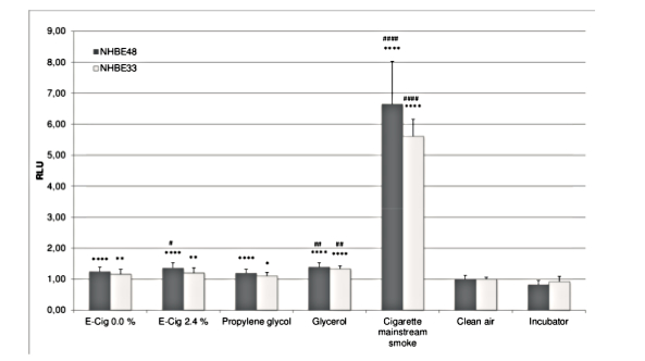 Vergleich Oxidativer Stress