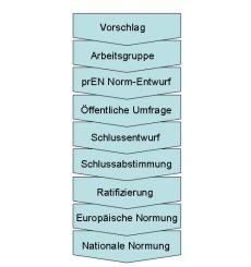 Europa Norm